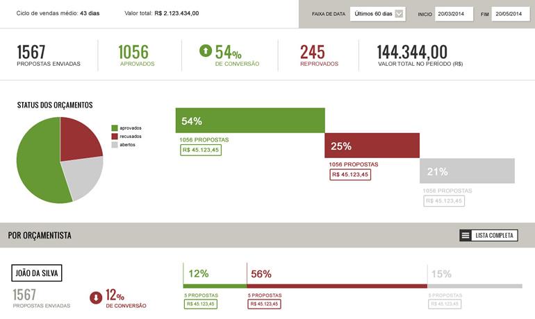Sistema de Orçamentos com Dashboard