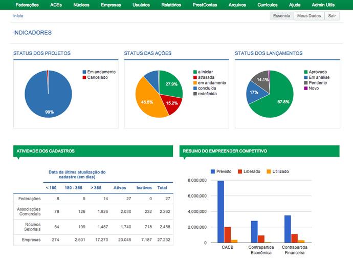 Dashboard de Sistema Financeiro e Gestão